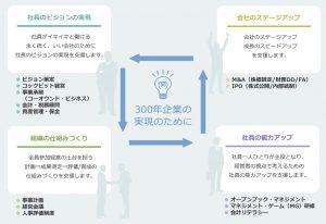サービスライン概念図