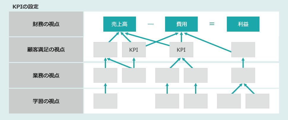 参考:KPIの設定
