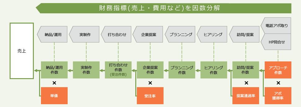 ステップ1 決算数字の因数分解