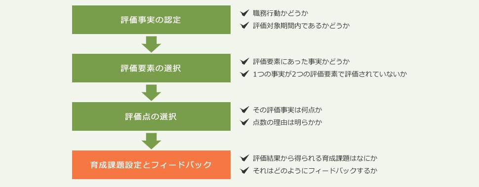 ステップ4 評価者研修