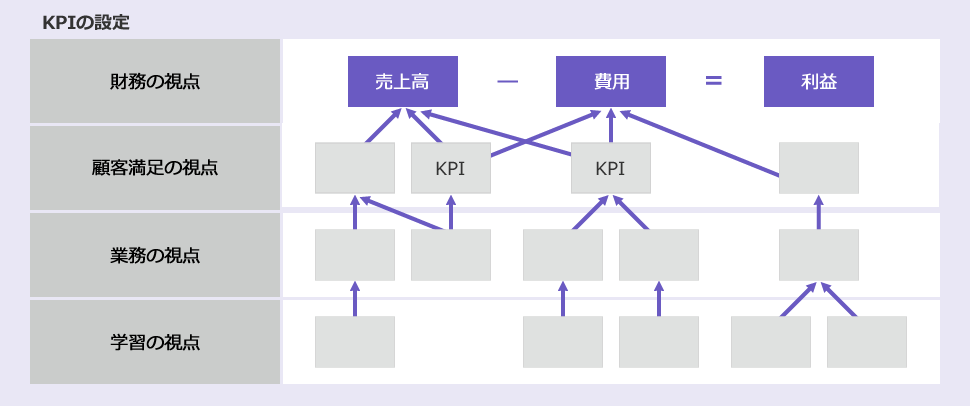 KPIの設定