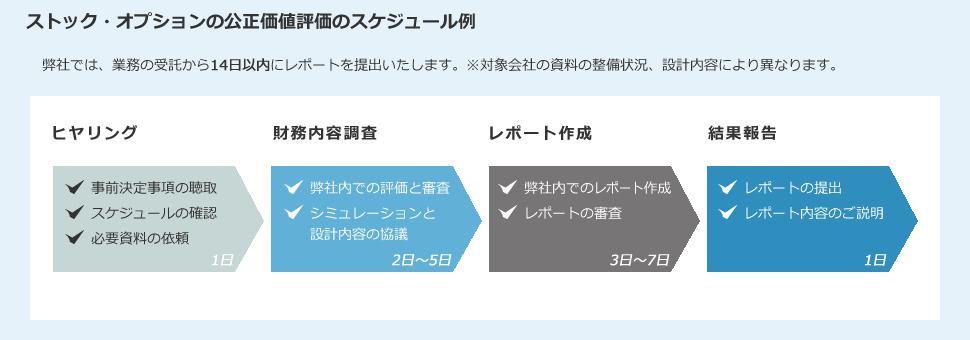 ストック・オプションの公正価値評価のスケジュール例