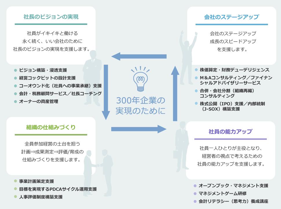 300年企業実現のための サービスライン